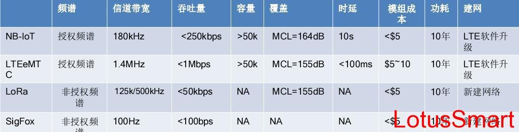 NB-IoT 、LTEeMTC、LoRa与SigFox物联网通信技术对比